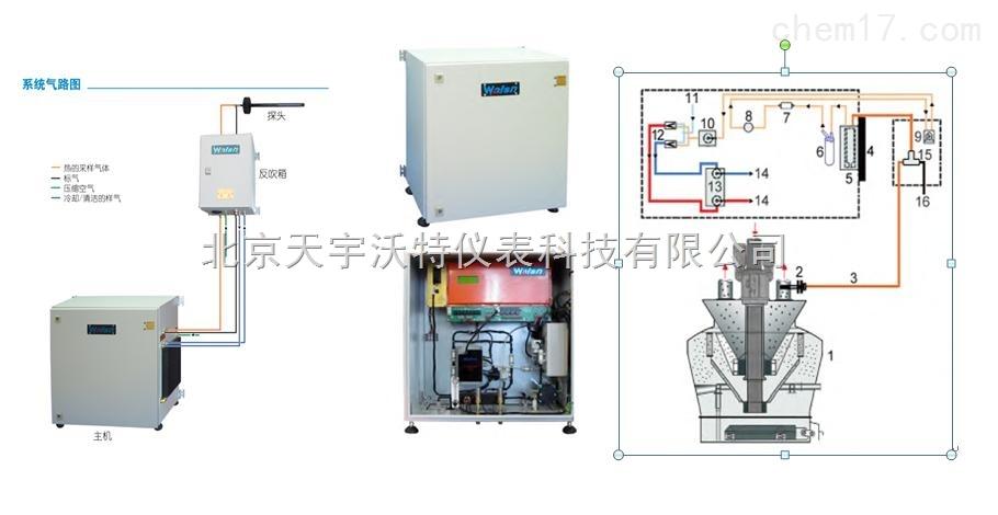 MSM-100系列单通道CO检测系统价格