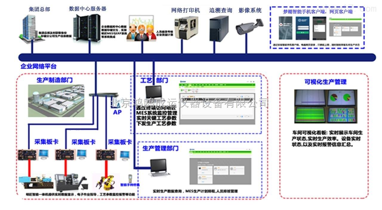 工业4.0制造设备解决方案/工业自动化控制系统