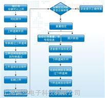 scs全自動無人值守稱重係統/專業電氣自動化廠家/價格合理