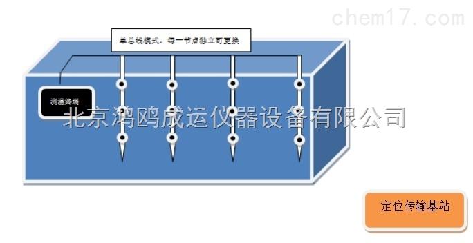 集装箱煤堆温度监测方案