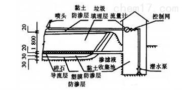 TKSH-414垃圾填埋处理场模型
