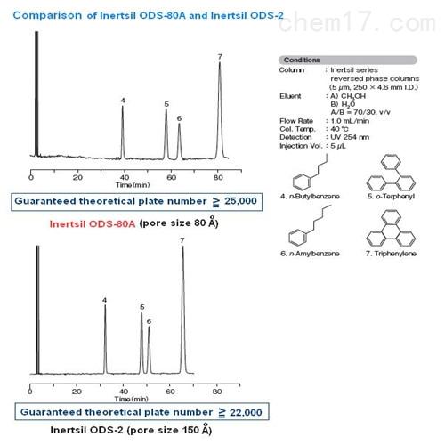 <strong><strong>密云多肽分析的ODS色谱柱公司</strong></strong>