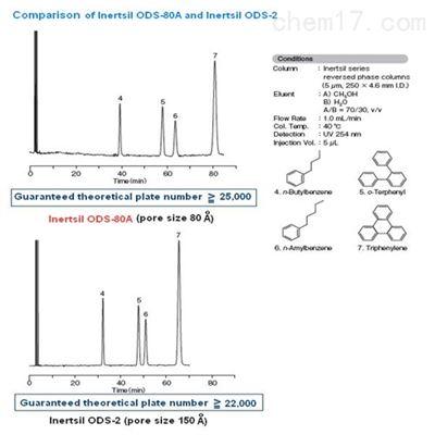 昌平多肽分析的ODS色谱柱型号