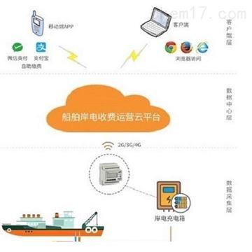 Acrelcloud-9000船舶岸電收費運營雲平台