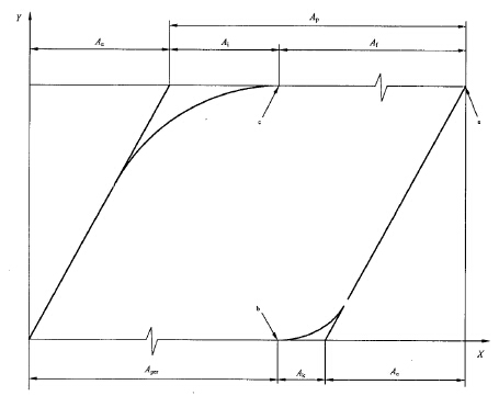gb/t2039金属材料高温拉伸蠕变持久试验标准方法的探讨