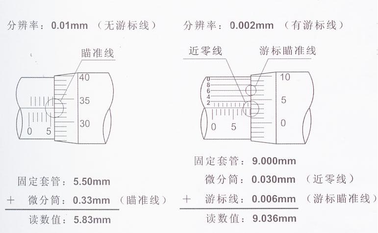 如何对千分尺进行读数-技术文章-上海恰森仪器有限公司