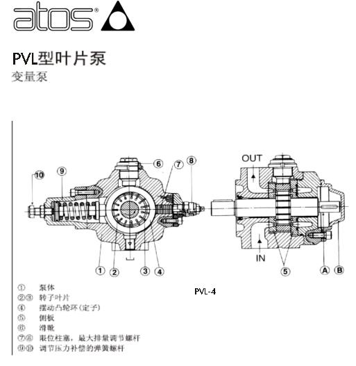 atos叶片泵的l密封结构与聚四氟唇型密封共同构成水冷密封.图片