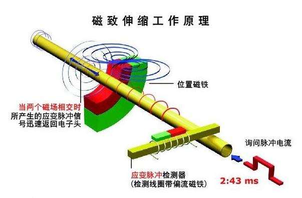 飞机导航仪的力学原理