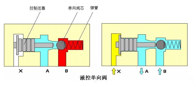 rexroth单向阀结构原理