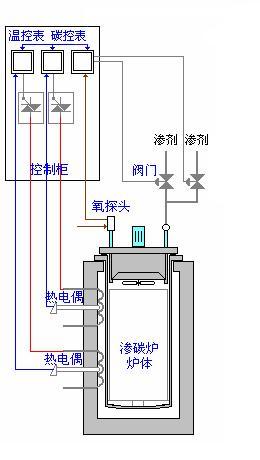 技术中心 解决方案 正文      温度控制部分有温控仪表,热电偶传感器