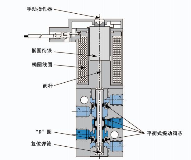 中国化工仪器网 技术中心 工作原理 正文  mac直动式四通阀选型参数图片