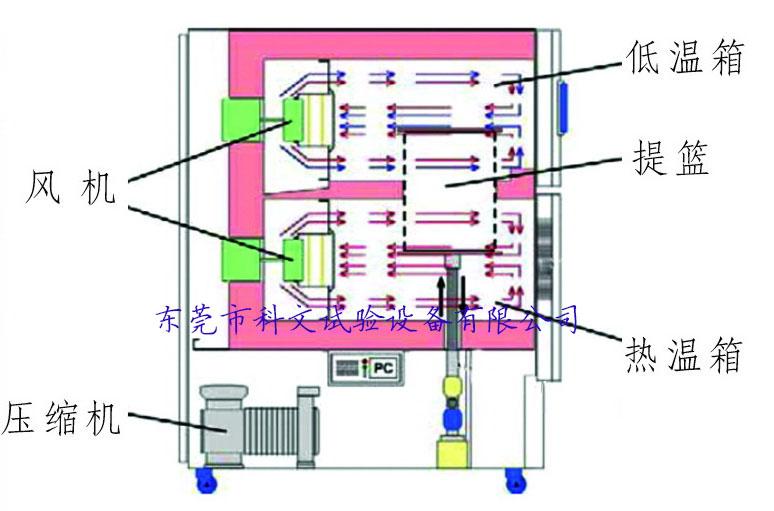 技术中心 工作原理 正文  用途: 高低温冷热冲击试验箱用于电子电器零