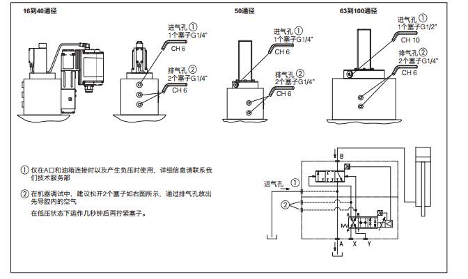 可实现方向控制的zui佳动态响应以及无压力补偿的流量控制,atos插装阀图片
