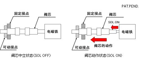 nachi电磁换向阀工作原理:阀芯处于中立状态时,固定接点与可动接点图片