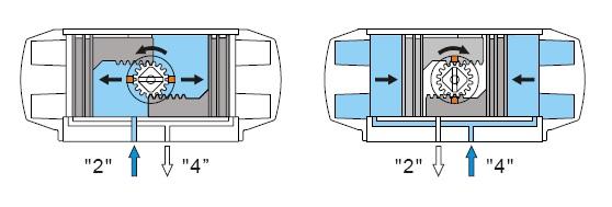 气动阀门配双电控线圈二位五通电磁阀原理图图片
