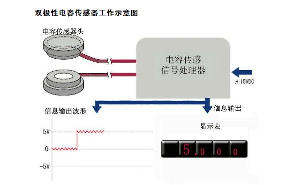电子汽车衡双极性电容式传感器安装技巧