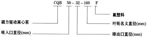 CQB-F氟塑料磁力泵型号意义