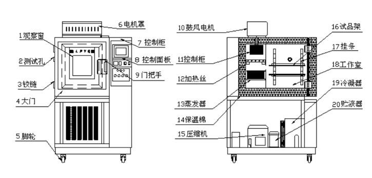 恒温恒湿试验箱组成部分: 恒温恒湿试验箱由试验箱体、空气调节系统、加湿/供水系统、制冷系统、温度控制系统、安全保护装置等构成。 恒温恒湿试验箱用途:   HW-TH系列恒温恒湿试验箱为各行业(如电子零件、汽车零件、笔计本计算机)提供零件、主要配件、半成品的温湿度环境试验。恒温恒湿机主要由控制面板、配电盘、保湿隔层、送风机、加热器、冷冻系统组合而成。