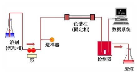 北京金索坤为您解读高效液相色谱与原子荧光联