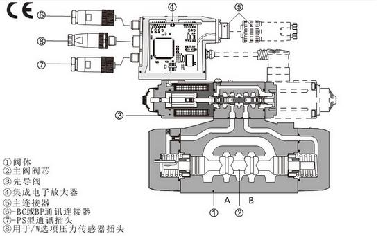 ATOS阿托斯电液比例阀用于模拟控制,是介于普通开关控制与伺服控制之间的控制方式,它也特别适合于设备的革新或改造。使设备自动化控制水平大为提高。其在现代液雌系统中占比例很大口。 ATOS阿托斯电液比例阀与普通液压阀相比.比例阀的优点是:能简单地实现远距离控制:能连续地、按比例地控制液压系统的压力和流量。从而实现对执行机构的位置、速度和力的连续控制,并能防止或减小压力、速度变换时的冲击;油路简化,元件数量少。 ATOS阿托斯电液比例阀适用于既要求能连续控制胀力、流量.