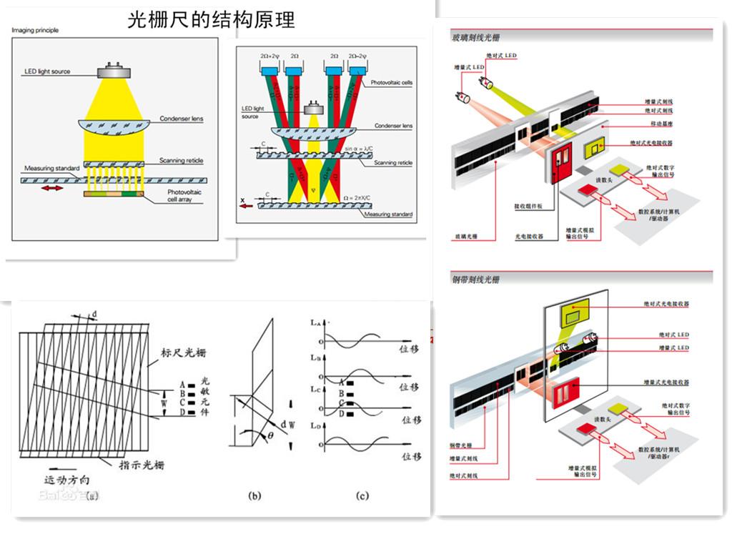 modeldro一3m光栅尺接线图