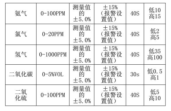 js-cd4-复合式气体检测报警器