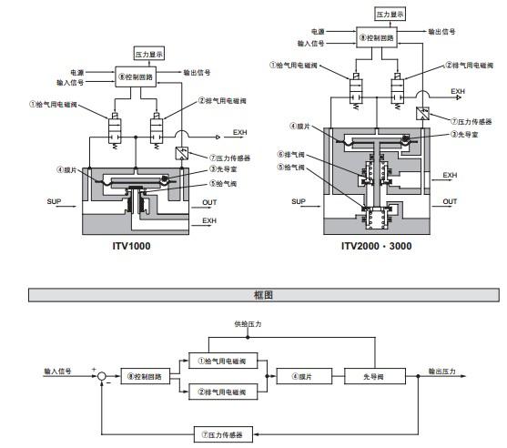 smc三位五通电磁阀日本原装进口