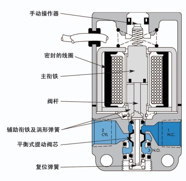 控阀工作原理动画_美国mac 电磁阀 > 美国mac56c-53-ra气控阀    美国mac电磁阀的工作
