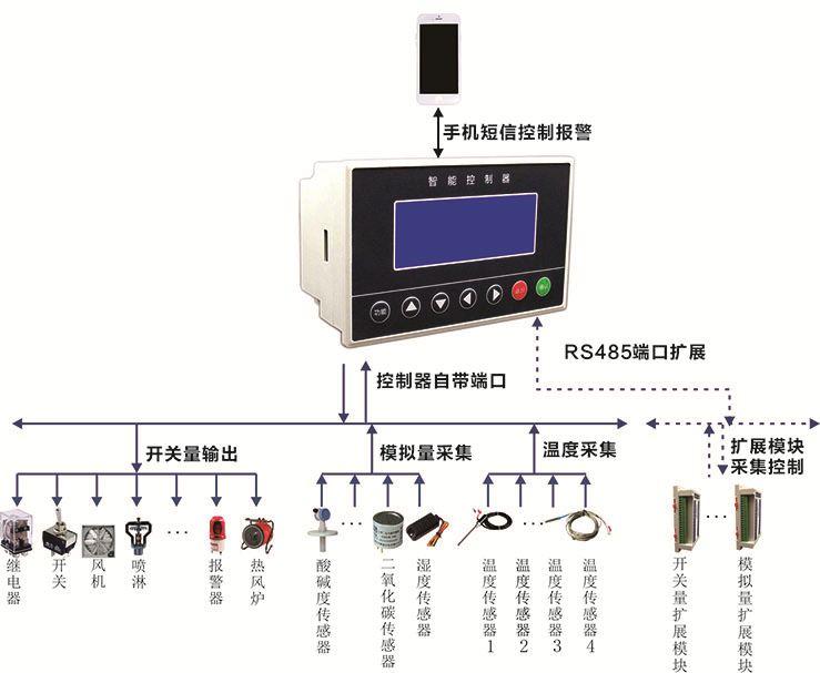 批il�.��/n�/n�nl���9��9l!9g*9�[��_ilun-c44 温室大棚控制系统自动放风自动报警控制器