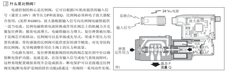 放大器根据输入信号向比例阀电磁铁提供一适当电流