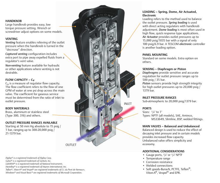 tescom减压阀结构特点