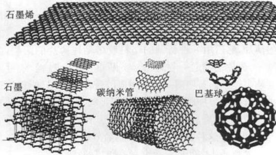 石墨的微观结构图