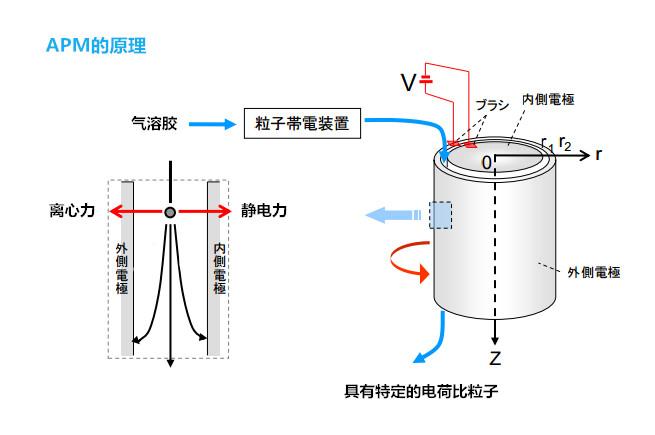 加野气溶胶粒子质量分析仪APM原理