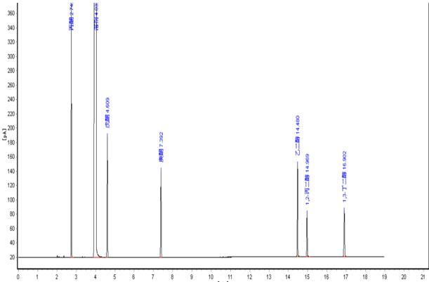 PEG-20M对二醇、酮类的分离