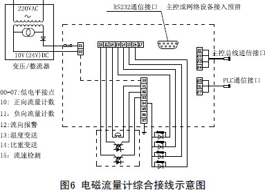 采用16位嵌入式微处理器,运算速度快,精度高 10.
