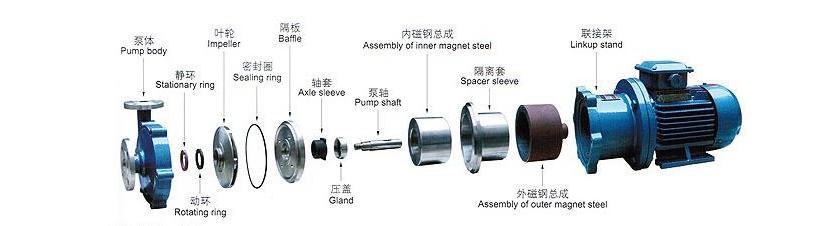 七,cq型不锈钢磁力泵结构与材料