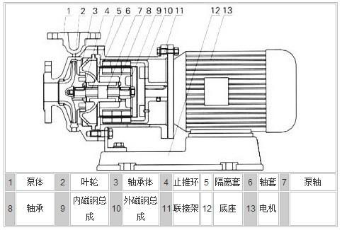 cqb型磁力 泵 内部结构图