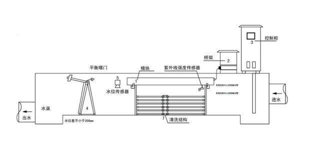 套管,机械自动清洗装置;每根紫外灯管内置在一根单独的石英套管内