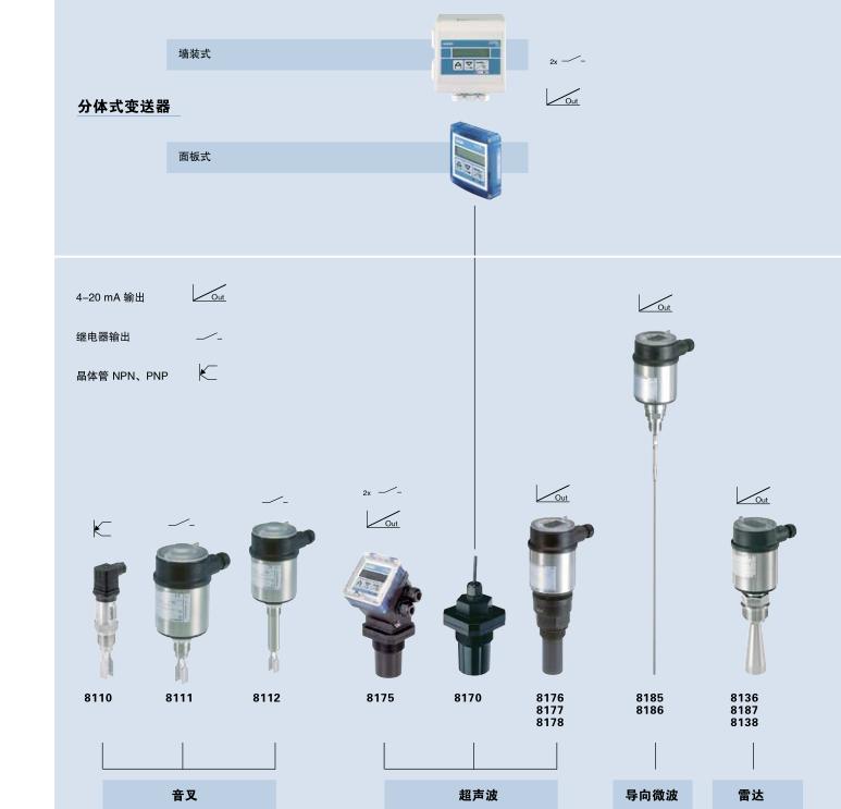 458 8177 | 超声波液位变送器,非接触式  0 8178 | 超声波液位变送器