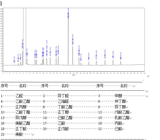 23组分白酒谱图