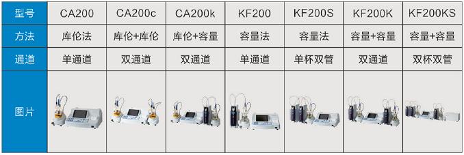 日本三菱CA-200微量水分测定仪仪器组合方式