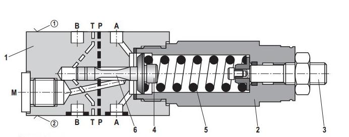 德国rexroth溢流阀有弹簧式和杆式两大类。另外还有冲量式安全阀、先导式安全阀、安全切换阀、安全解压阀、静重式安全阀等。弹簧式安全阀主要依靠弹簧的作用力而工作,弹簧式安全阀中又有封闭和不封闭的,一般易燃、易爆或有毒的介质应选用封闭式,蒸汽或惰性气体等可以选用不封闭式,在弹簧式安全阀中还有带扳手和不带扳手的。扳手的作用主要是检查阀瓣的灵活程度,有时也可以用作手动紧急泄压用,杠杆式安全阀主要依靠杠杆重锤的作用力而工作,但由于杠杆式安全阀体积庞大往往限制了选用范围。温度较高时选用带散热器的安全阀。 德国re