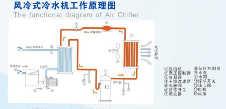 风冷式冷水机的配置: 风冷式冷水机组配置精良,零部件均采用国际知名品牌产品,优质的产品组件极大的保证了冷水机的质量.大家都知道,制冷工艺的完成,主要有制冷四大件来实现,压缩机:公司采用美国谷轮压缩机作为压缩冷媒的动力源泉,电机一体化,宁静省电,无渗漏之担忧,涡旋式,无故障运行时间达4万小时,远远高于传统的活塞式.