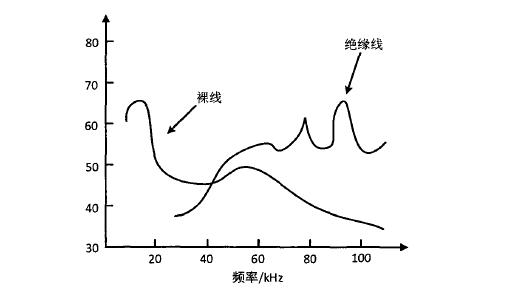 裸线和绝缘线在空气中的放电图谱
