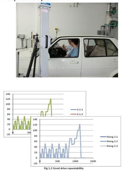 汽车VOC采集