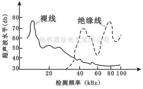 传输线电晕产生的声波频谱