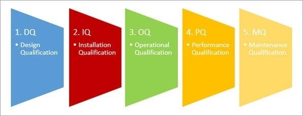 3Q验证流程图