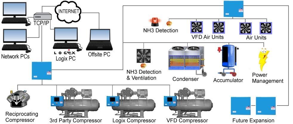 标准化冷库系统验证