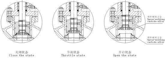 柱塞自平衡式节流截止放空阀