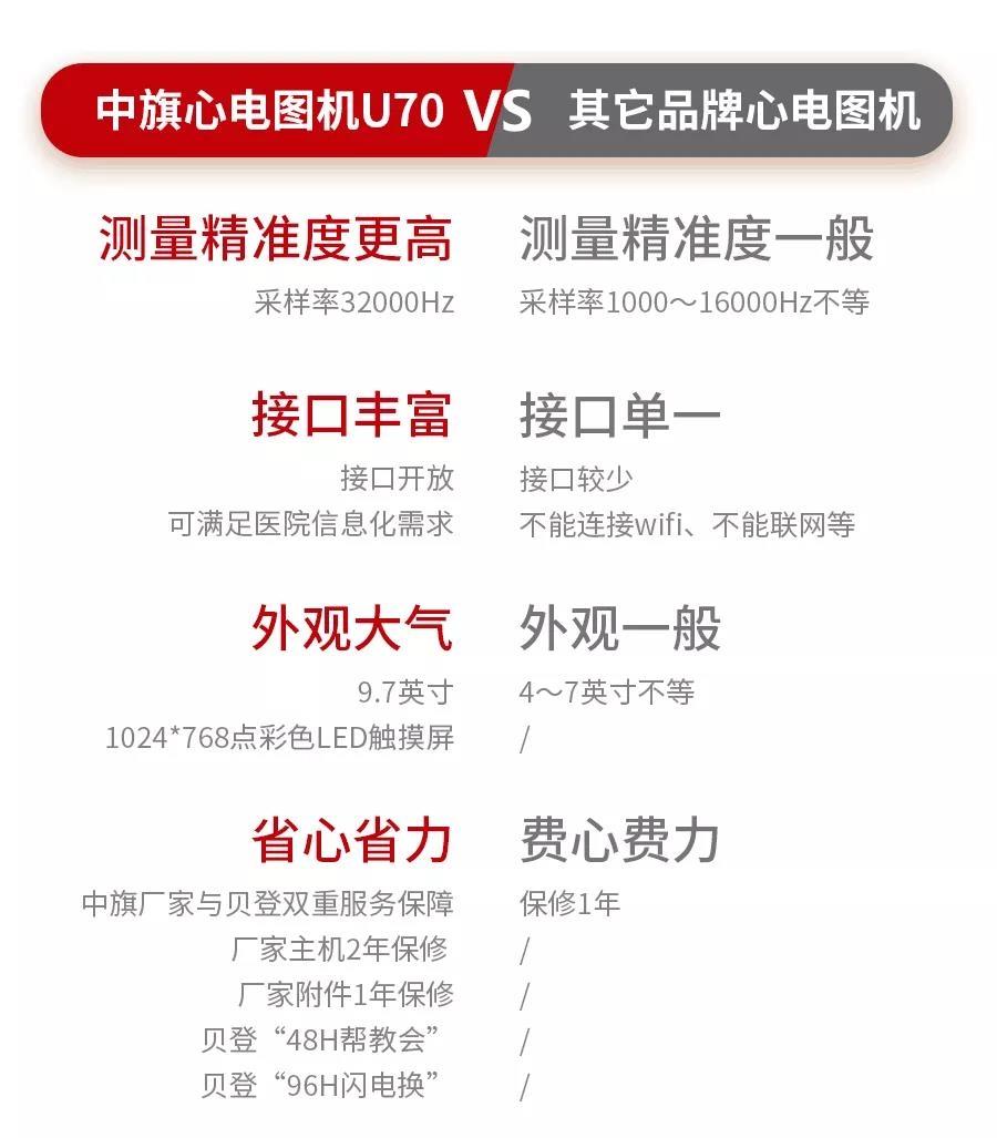 数字式十二道心电图机U70同类产品比较